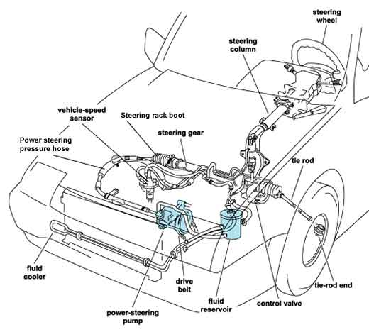Power steering drawing that shows all the components that make up the system to help you learn how to change power steering fluid.