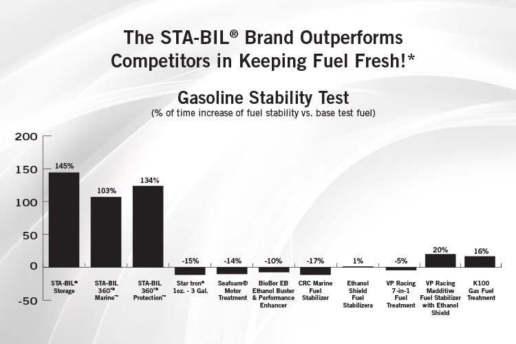 gas-stability-test-min