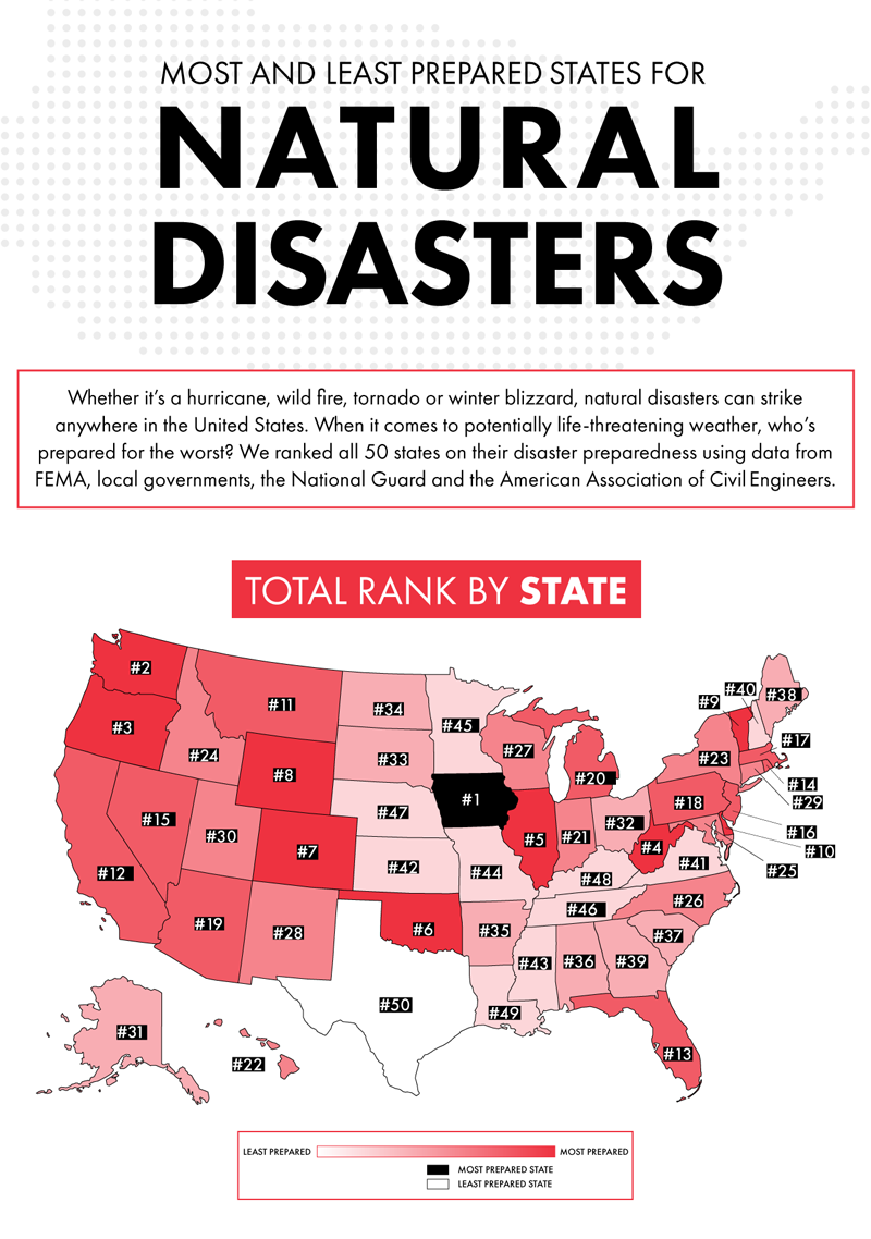 There's no way to avoid severe weather, so who's the most prepared? We  ranked all 50 states on their disaster preparedness. Check out the  infographic below ...