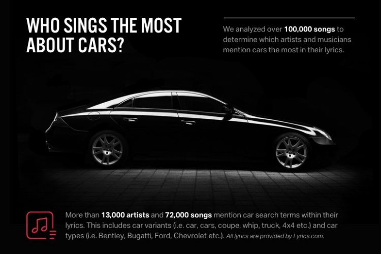 We analyzed more than 100,000 lyrics to find the musicians, hip hop artists and rappers that sing the most about cars.