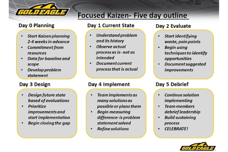 Focused Kaizen Outline